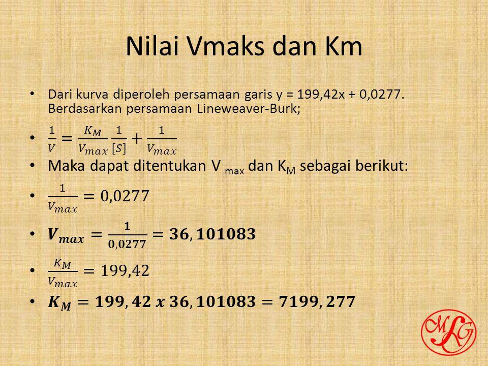 Nilai Vmaks dan Km 1 𝑉 = 𝐾 𝑀 𝑉 𝑚𝑎𝑥 1 [𝑆] + 1 𝑉 𝑚𝑎𝑥